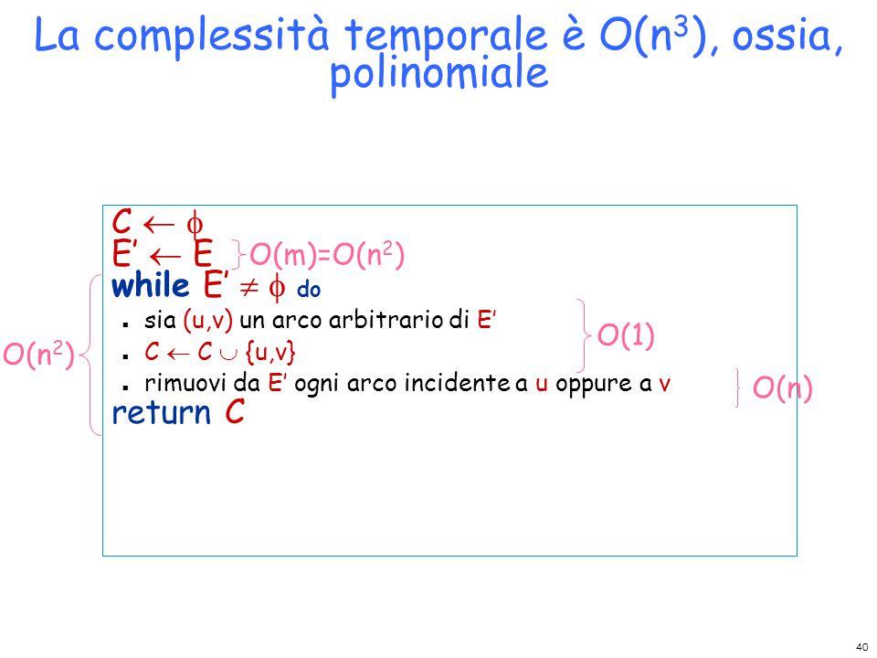 La complessità temporale è O(n 3 ), ossia, polinomiale C   E'  E while E'   do n sia (u,v) un arco arbitrario di E' n C  C  {u,v} n rimuovi da E' ogni arco incidente a u oppure a v return C O(n 2 ) O(1) O(n) O(m)=O(n 2 ) 40