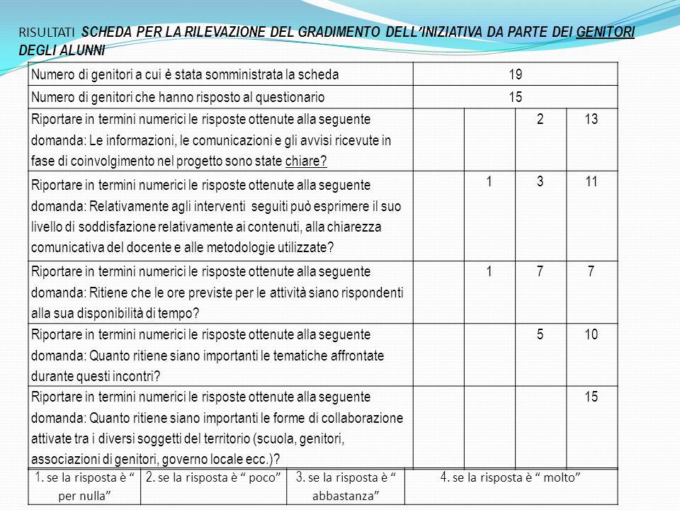 Numero di genitori a cui è stata somministrata la scheda19 Numero di genitori che hanno risposto al questionario15 Riportare in termini numerici le ri
