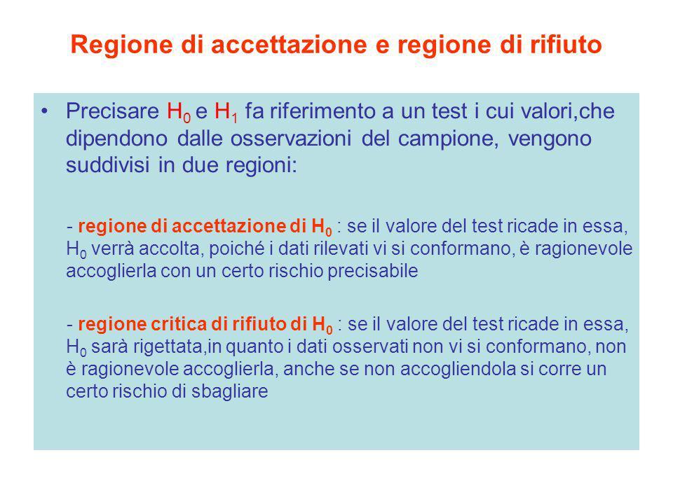 Regione di accettazione e regione di rifiuto Precisare H 0 e H 1 fa riferimento a un test i cui valori,che dipendono dalle osservazioni del campione,