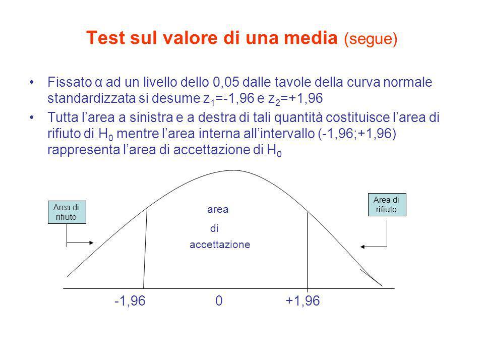 Test sul valore di una media (segue) Fissato α ad un livello dello 0,05 dalle tavole della curva normale standardizzata si desume z 1 =-1,96 e z 2 =+1