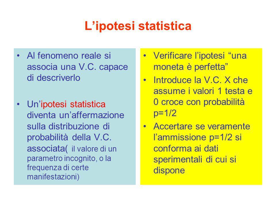 L'ipotesi statistica Al fenomeno reale si associa una V.C. capace di descriverlo Un'ipotesi statistica diventa un'affermazione sulla distribuzione di