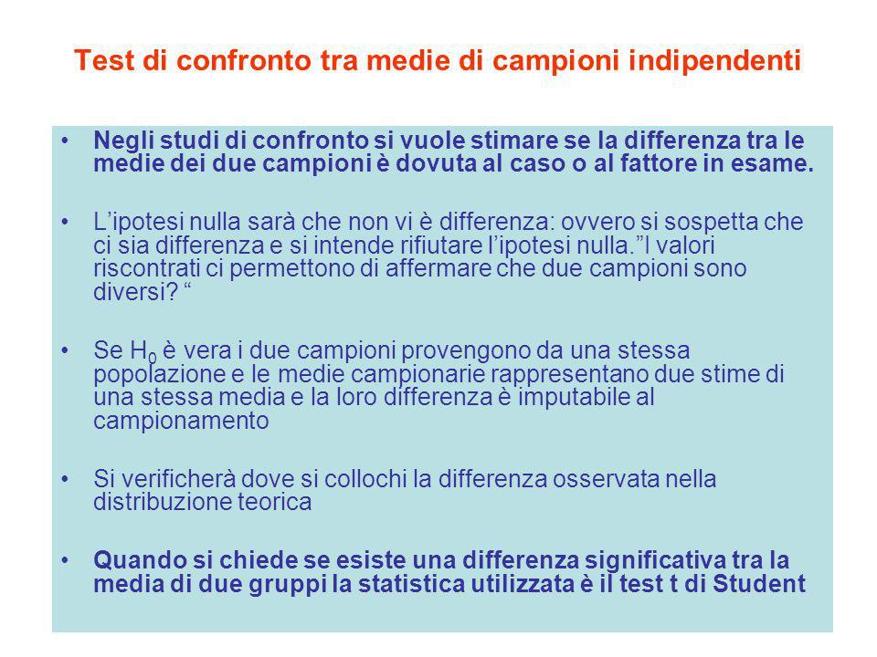 Test di confronto tra medie di campioni indipendenti Negli studi di confronto si vuole stimare se la differenza tra le medie dei due campioni è dovuta