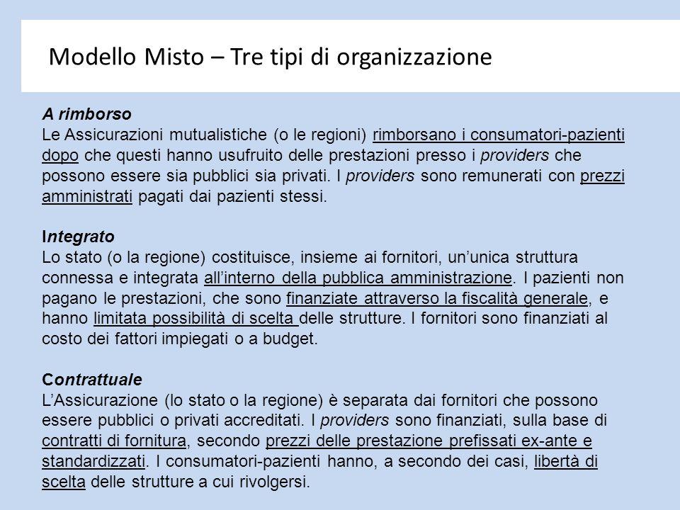 Modello Misto – Tre tipi di organizzazione A rimborso Le Assicurazioni mutualistiche (o le regioni) rimborsano i consumatori-pazienti dopo che questi