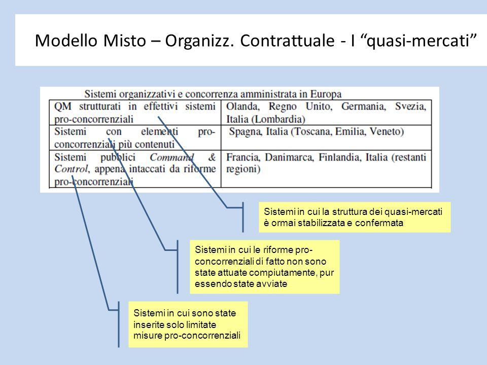"""Modello Misto – Organizz. Contrattuale - I """"quasi-mercati"""" Sistemi in cui sono state inserite solo limitate misure pro-concorrenziali Sistemi in cui l"""