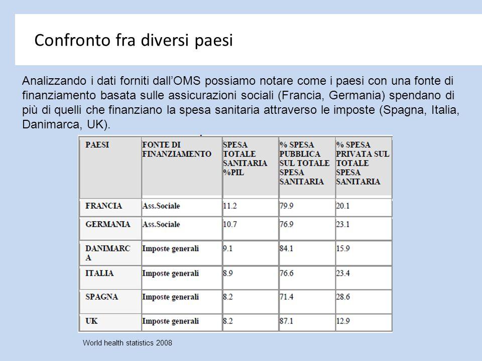 Analizzando i dati forniti dall'OMS possiamo notare come i paesi con una fonte di finanziamento basata sulle assicurazioni sociali (Francia, Germania)