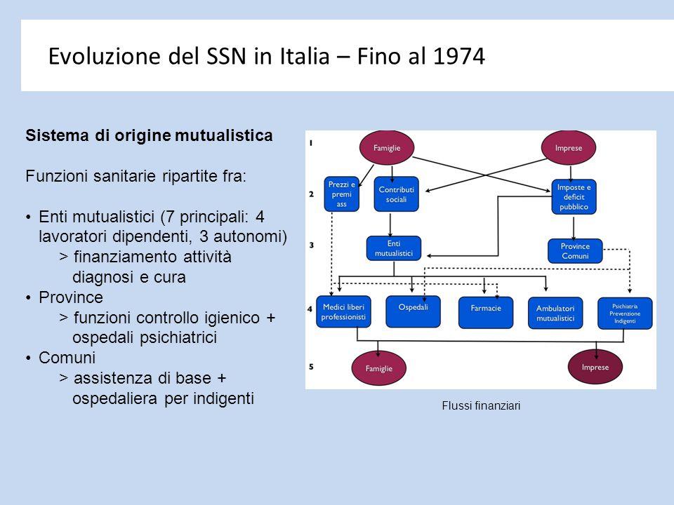 Evoluzione del SSN in Italia – Fino al 1974 Sistema di origine mutualistica Funzioni sanitarie ripartite fra: Enti mutualistici (7 principali: 4 lavor
