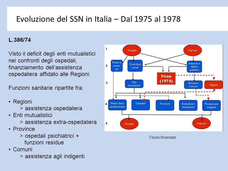 Evoluzione del SSN in Italia – Dal 1975 al 1978 L.386/74 Visto il deficit degli enti mutualistici nei confronti degli ospedali, finanziamento dell'ass