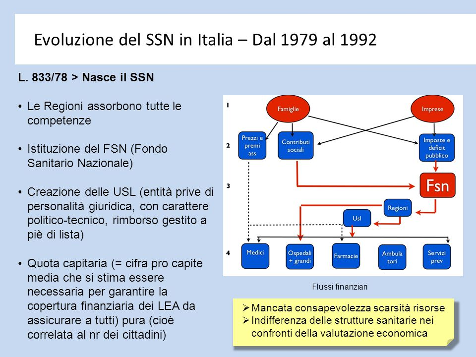 Evoluzione del SSN in Italia – Dal 1979 al 1992 L. 833/78 > Nasce il SSN Le Regioni assorbono tutte le competenze Istituzione del FSN (Fondo Sanitario