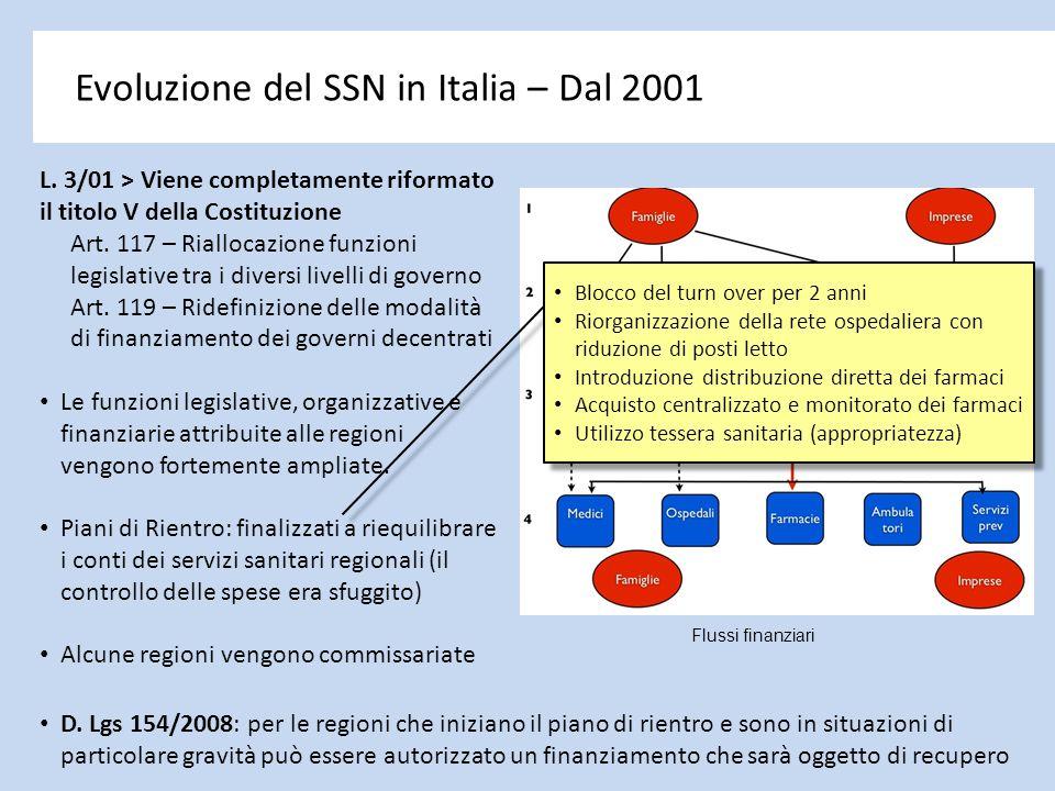 Evoluzione del SSN in Italia – Dal 2001 L. 3/01 > Viene completamente riformato il titolo V della Costituzione Art. 117 – Riallocazione funzioni legis