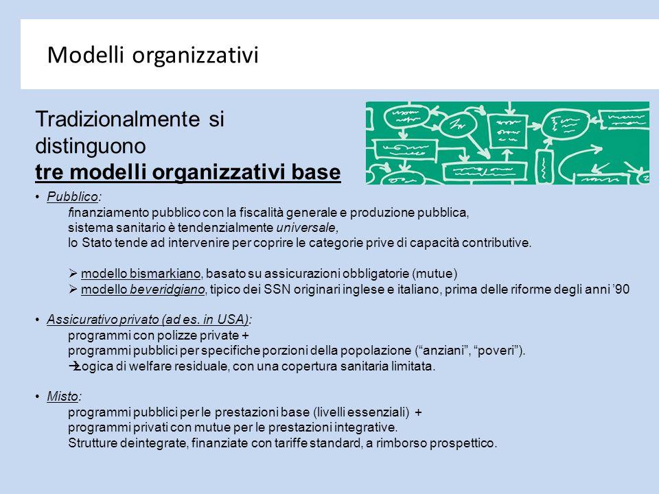 Tradizionalmente si distinguono tre modelli organizzativi base Modelli organizzativi Pubblico: finanziamento pubblico con la fiscalità generale e prod