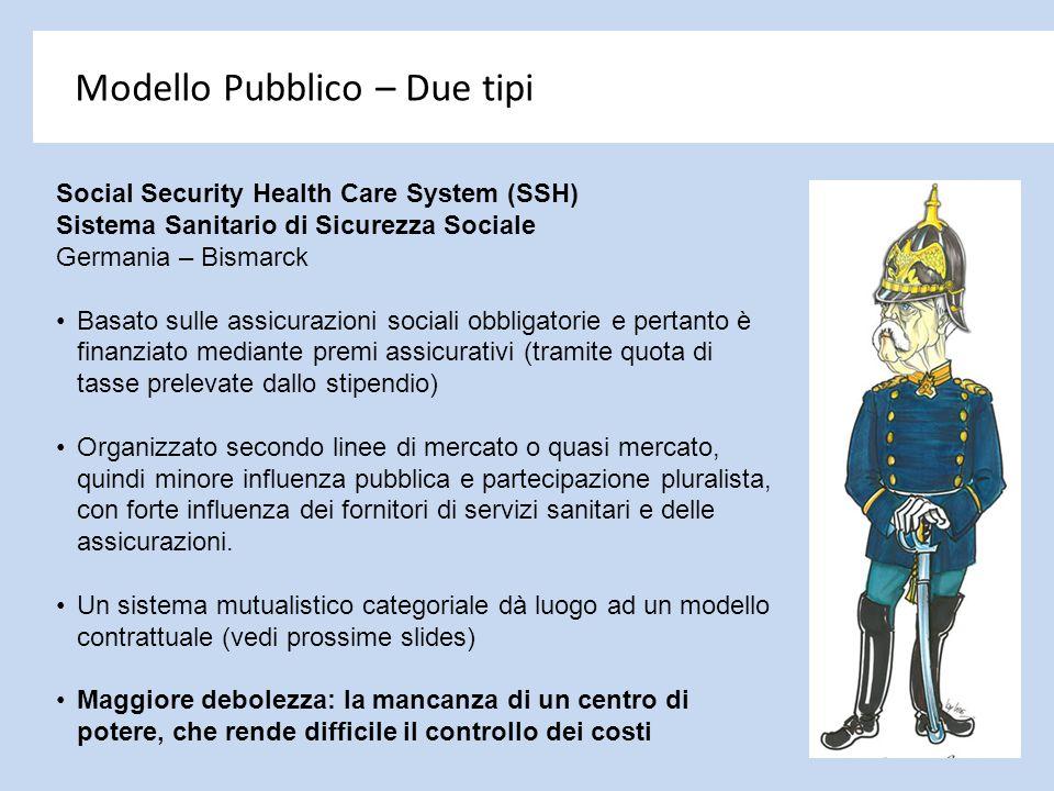 Modello Pubblico – Due tipi Social Security Health Care System (SSH) Sistema Sanitario di Sicurezza Sociale Germania – Bismarck Basato sulle assicuraz