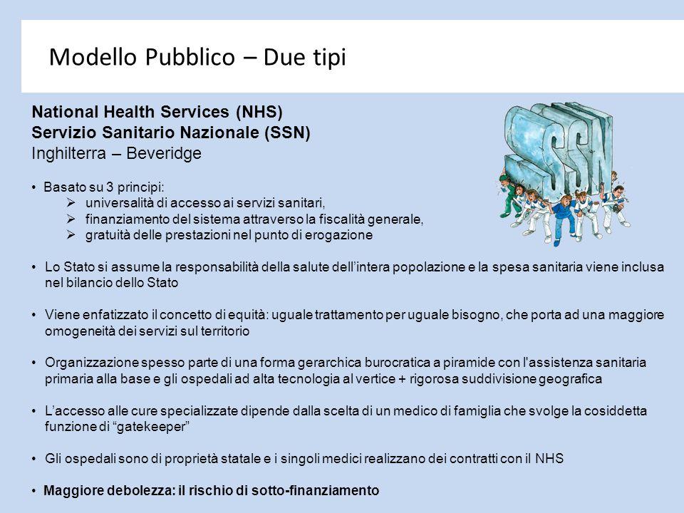 Modello Pubblico – Due tipi National Health Services (NHS) Servizio Sanitario Nazionale (SSN) Inghilterra – Beveridge Basato su 3 principi:  universa