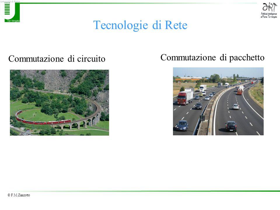 © F.M.Zanzotto Tecnologie di Rete Commutazione di circuito Commutazione di pacchetto