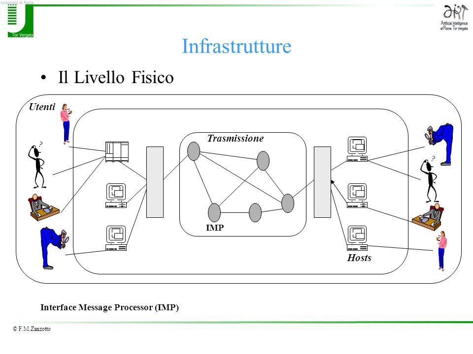 © F.M.Zanzotto Infrastrutture Il Livello Fisico IMP Hosts Utenti Trasmissione Interface Message Processor (IMP)