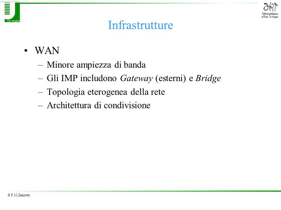 © F.M.Zanzotto Infrastrutture WAN –Minore ampiezza di banda –Gli IMP includono Gateway (esterni) e Bridge –Topologia eterogenea della rete –Architettura di condivisione