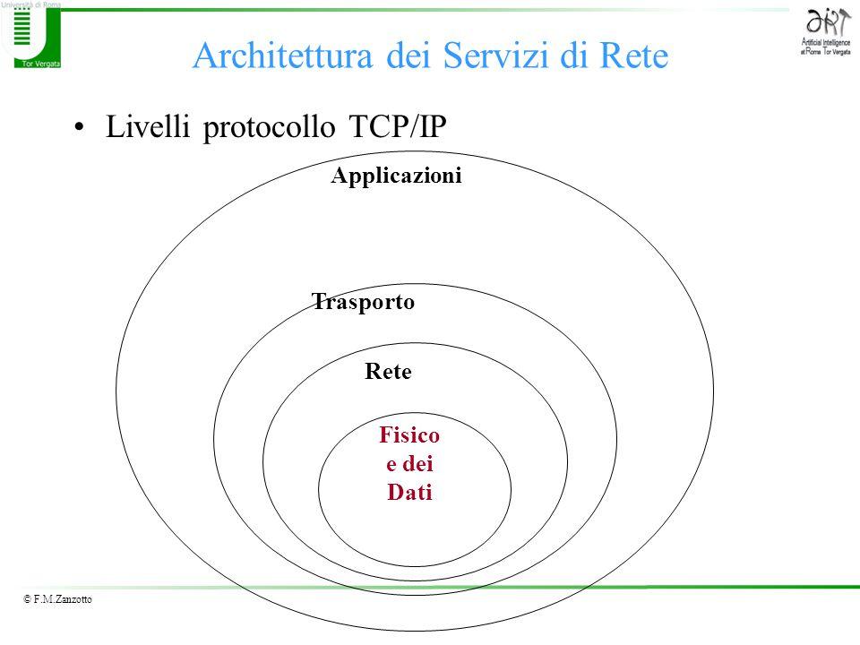 © F.M.Zanzotto Architettura dei Servizi di Rete Livelli protocollo TCP/IP Trasporto Rete Fisico e dei Dati Applicazioni