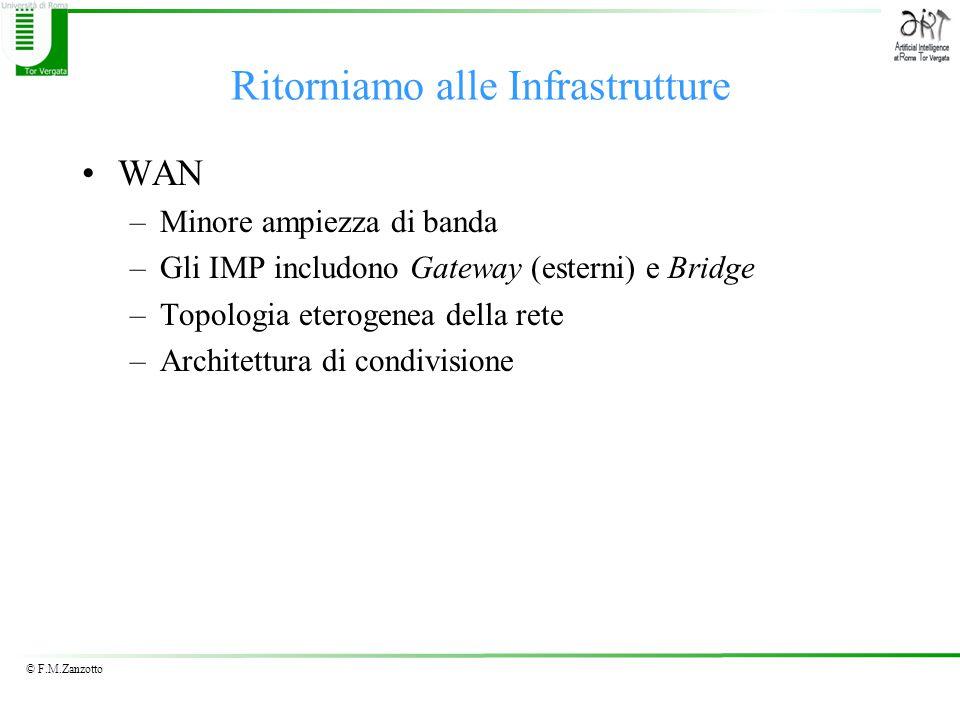 © F.M.Zanzotto Ritorniamo alle Infrastrutture WAN –Minore ampiezza di banda –Gli IMP includono Gateway (esterni) e Bridge –Topologia eterogenea della rete –Architettura di condivisione
