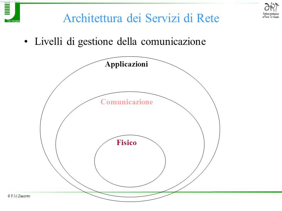 © F.M.Zanzotto Architettura dei Servizi di Rete Livelli di gestione della comunicazione Applicazioni Comunicazione Fisico