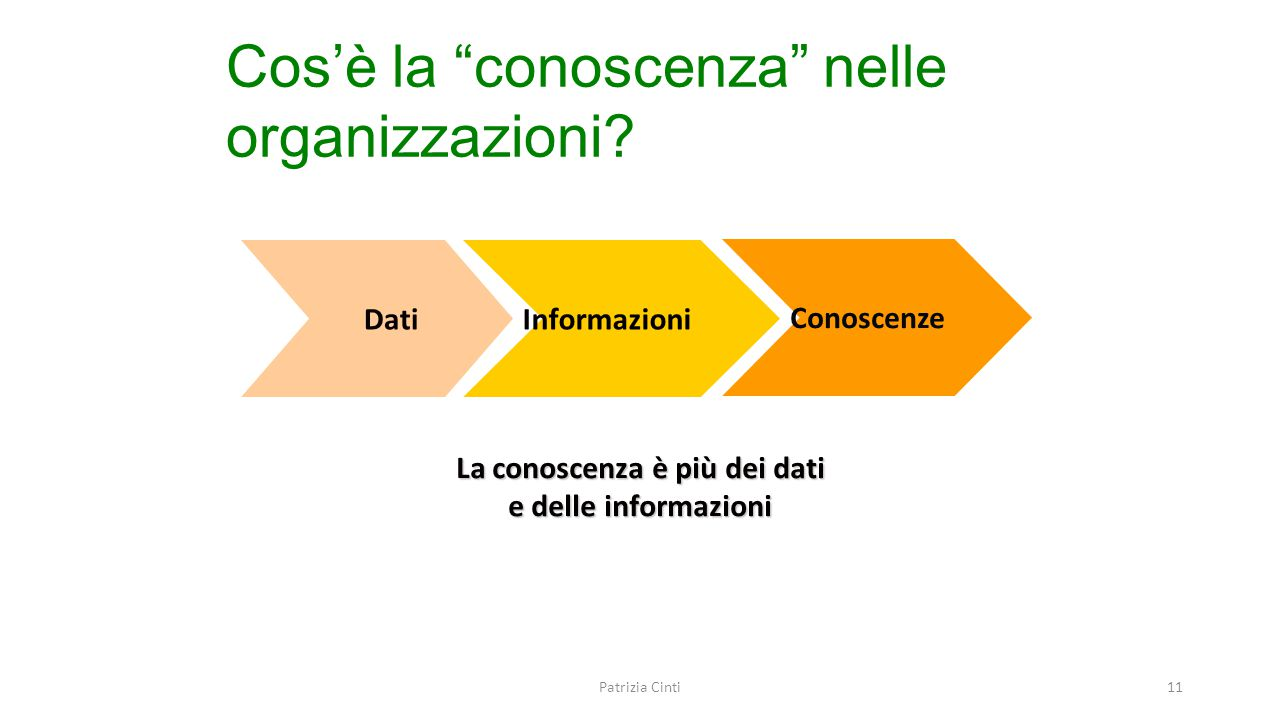 """Cos'è la """"conoscenza"""" nelle organizzazioni? La conoscenza è più dei dati e delle informazioni DatiInformazioni Conoscenze Patrizia Cinti11"""