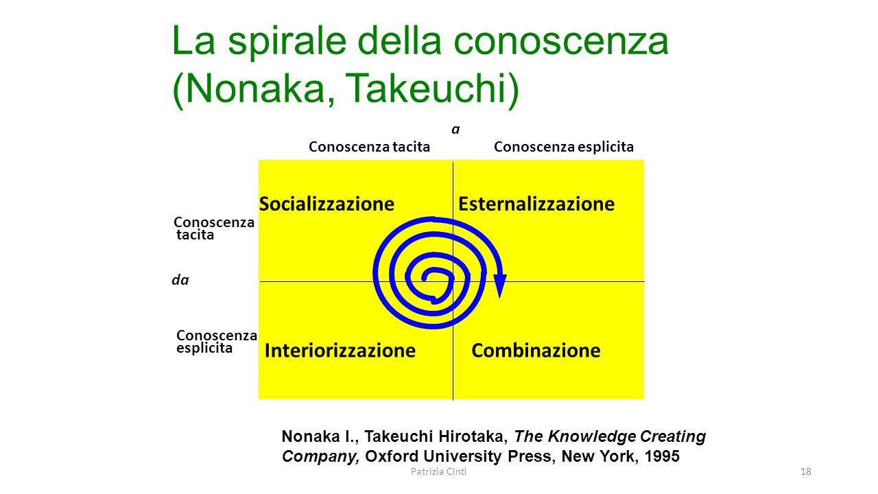 La spirale della conoscenza (Nonaka, Takeuchi) da a Conoscenza tacita Conoscenza tacita Conoscenza esplicita Conoscenza esplicita Socializzazione Inte