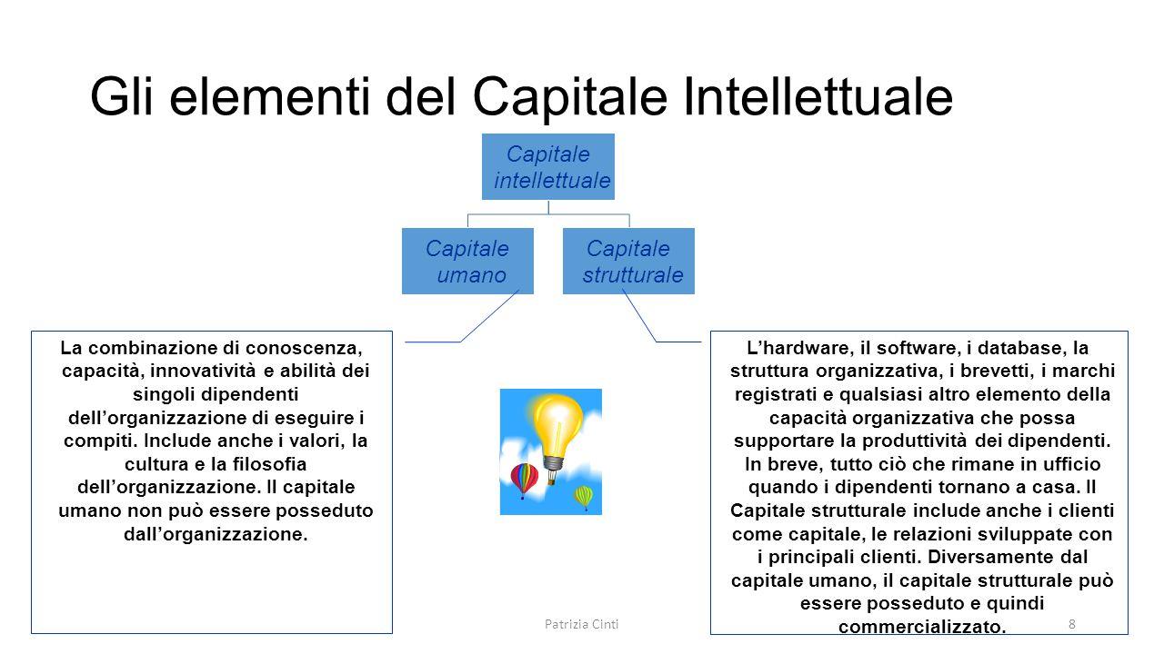 Gli elementi del Capitale Intellettuale Capitale intellettuale Capitale umano Capitale strutturale La combinazione di conoscenza, capacità, innovativi