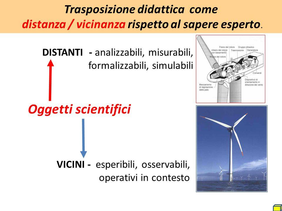 Trasposizione didattica come distanza / vicinanza rispetto al sapere esperto. Oggetti scientifici DISTANTI - analizzabili, misurabili, formalizzabili,