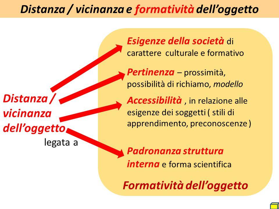 Distanza / vicinanza dell'oggetto legata a Esigenze della società di carattere culturale e formativo Accessibilità, in relazione alle esigenze dei sog