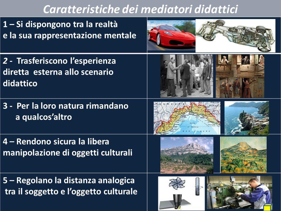 Caratteristiche dei mediatori didattici 1 – Si dispongono tra la realtà e la sua rappresentazione mentale 2 - Trasferiscono l'esperienza diretta ester