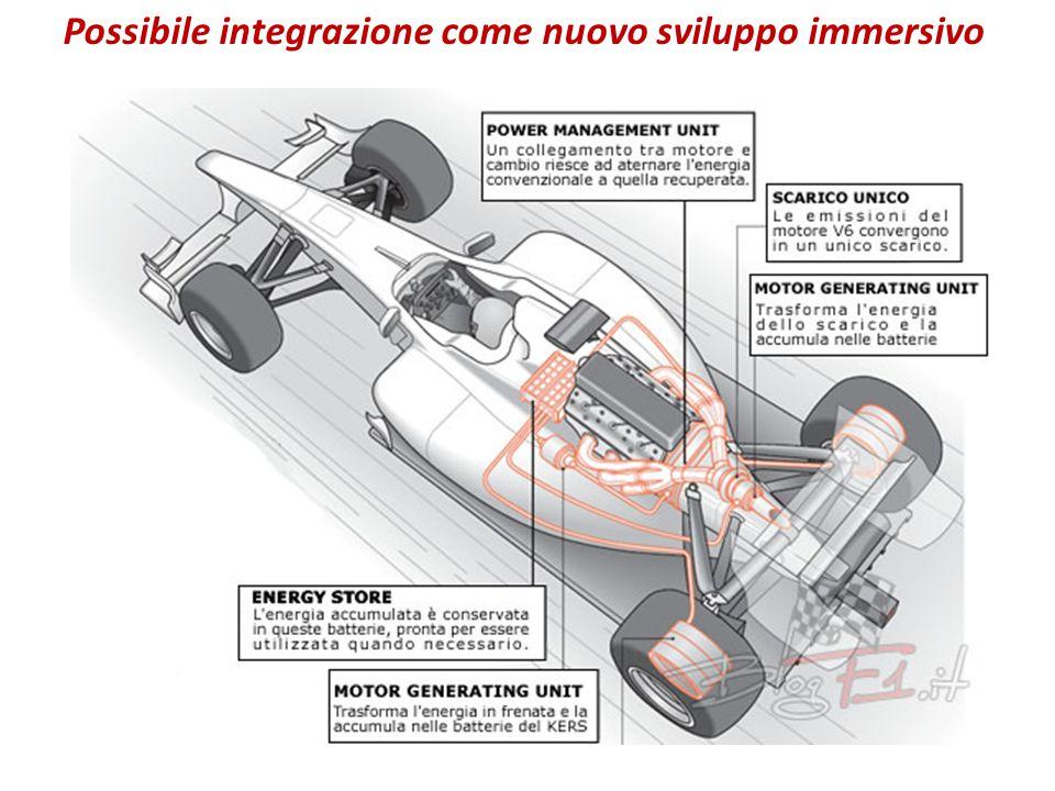 Possibile integrazione come nuovo sviluppo immersivo