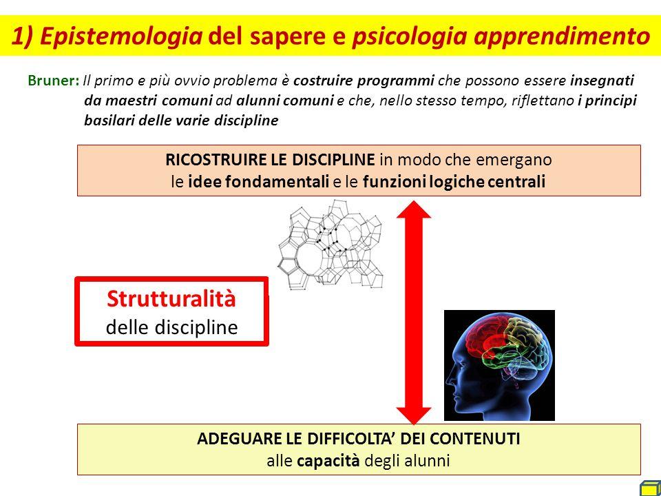 Strutture cognitive in formazione Adattare alle strutture cognitive Contenuti disciplinari Cogliere le strutture disciplinari Bruner, Dopo Dewey, Il processo di apprendimento nelle due culture, 1978 Trasposizione didattica