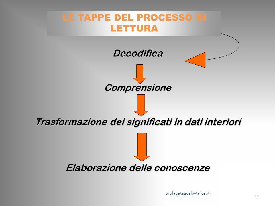 DecodificaComprensione Trasformazione dei significati in dati interiori Elaborazione delle conoscenze profagatagueli@alice.it 44 LE TAPPE DEL PROCESSO DI LETTURA