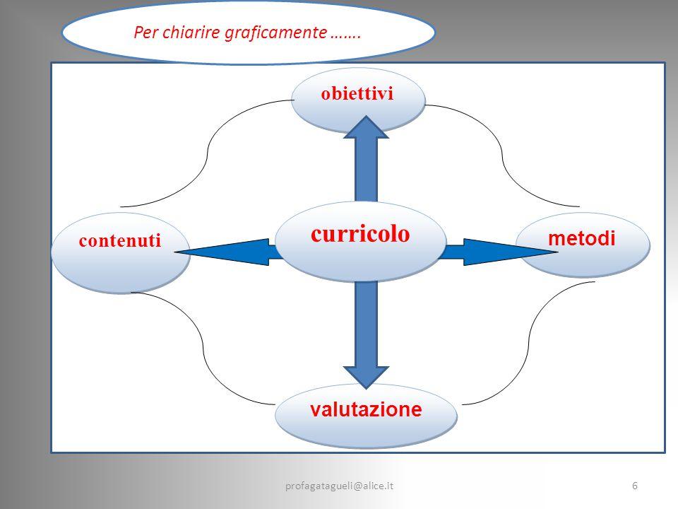 profagatagueli@alice.it6 obiettivi contenuti valutazione metodi curricolo Per chiarire graficamente …….