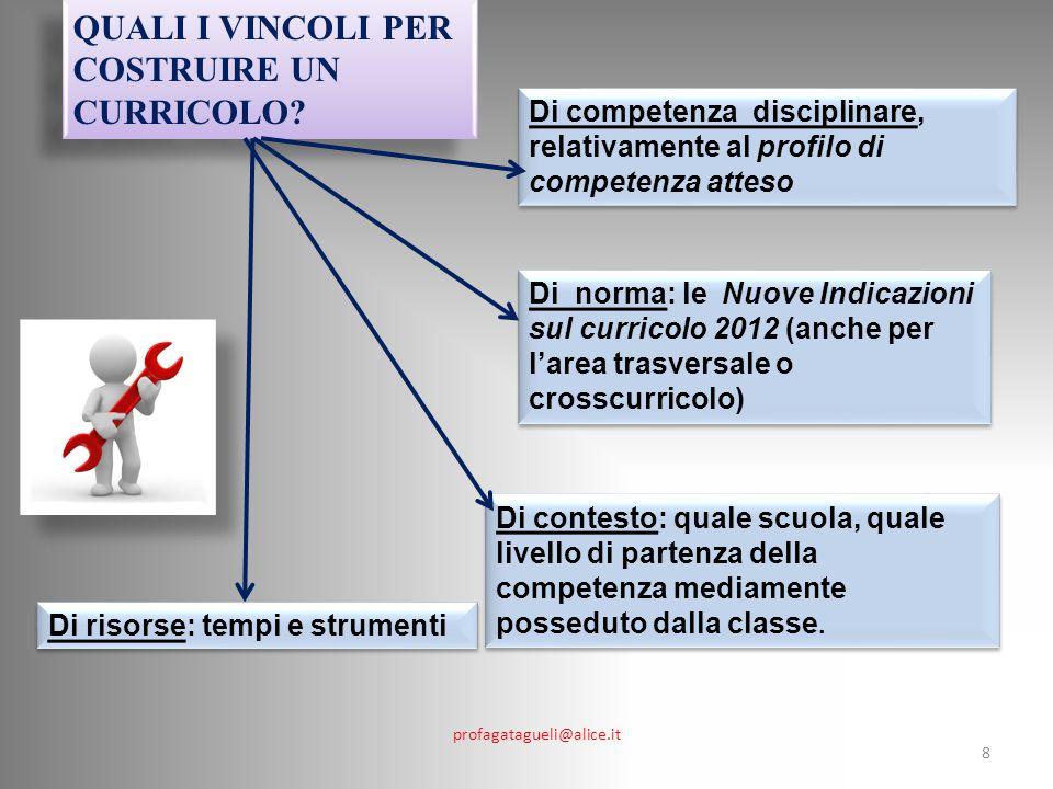 profagatagueli@alice.it 8 QUALI I VINCOLI PER COSTRUIRE UN CURRICOLO.