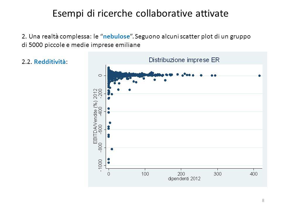 """Esempi di ricerche collaborative attivate 2. Una realtà complessa: le """"nebulose"""". Seguono alcuni scatter plot di un gruppo di 5000 piccole e medie imp"""