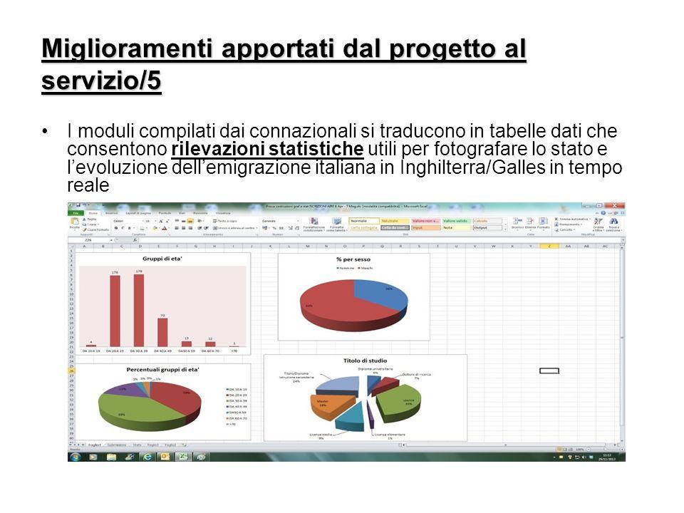 Miglioramenti apportati dal progetto al servizio/5 I moduli compilati dai connazionali si traducono in tabelle dati che consentono rilevazioni statist
