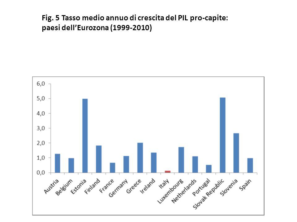 Fig. 5 Tasso medio annuo di crescita del PIL pro-capite: paesi dell'Eurozona (1999-2010)