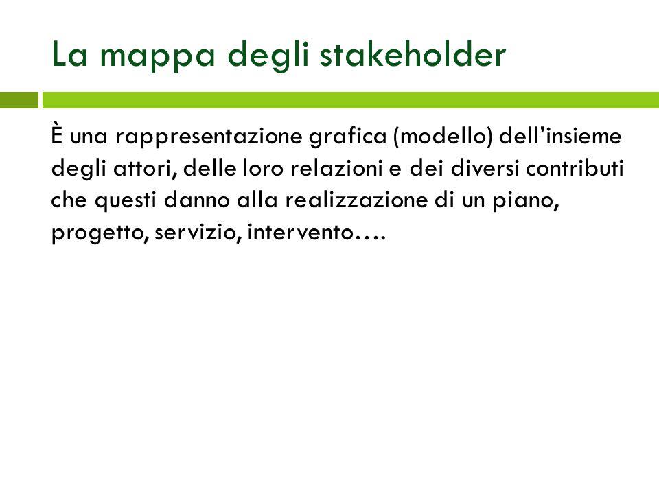 La mappa degli stakeholder È una rappresentazione grafica (modello) dell'insieme degli attori, delle loro relazioni e dei diversi contributi che quest
