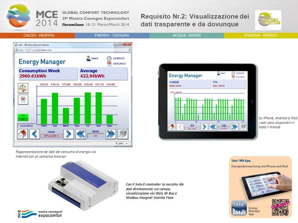Requisito Nr.2: Visualizzazione dei dati trasparente e da dovunque Su iPhone, Android e iPad i dati sono disponibili in tutto il mondo Rappresentazion