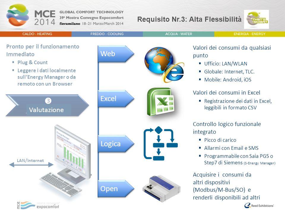 Requisito Nr.3: Alta Flessibilità Web Excel Valori dei consumi da qualsiasi punto  Ufficio: LAN/WLAN  Globale: Internet, TLC.  Mobile: Android, iOS