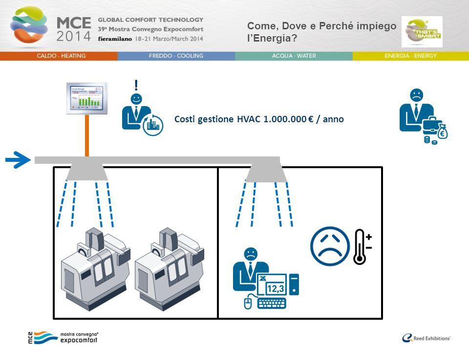 Come, Dove e Perché impiego l'Energia? ! Costi gestione HVAC 1.000.000 € / anno