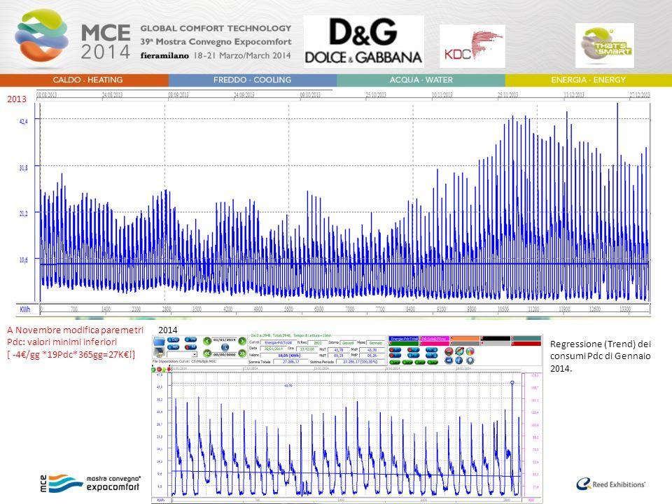 A Novembre modifica paremetri Pdc: valori minimi inferiori [ -4€/gg *19Pdc*365gg=27K€!] Regressione (Trend) dei consumi Pdc di Gennaio 2014. 2013 2014