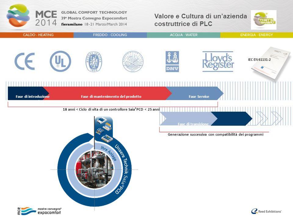 Valore e Cultura di un'azienda costruttrice di PLC Fase di introduzione 3-5 anni Fase Service > 5 anni Fase di mantenimento del prodotto > 10 anni Fas
