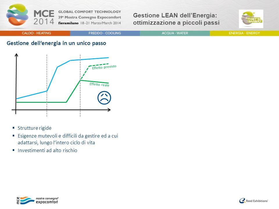 """Gestione LEAN dell'Energia: ottimizzazione a piccoli passi Gestione Lean dell'Energia  Concetti semplici  Flessibile e adattabile alle mutevoli esigenze  Nessun investimento ad alto rischio  Strutture rigide  Mutevoli esigenze difficili da gestire e a cui adattarsi, lungo l'intero ciclo di vita  Investimenti ad alto rischio  L'obiettivo è quello di ottimizzare l'efficenza energetica per continua """"evoluzione piuttosto che con grandi investimenti Gestione dell'energia in un unico passo Effetto previsto Effetto reale Tempo Sviluppo Budget"""
