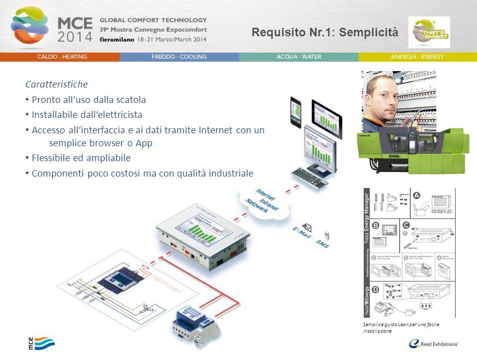 Requisito Nr.1: Semplicità Caratteristiche Pronto all'uso dalla scatola Installabile dall'elettricista Accesso all'interfaccia e ai dati tramite Inter