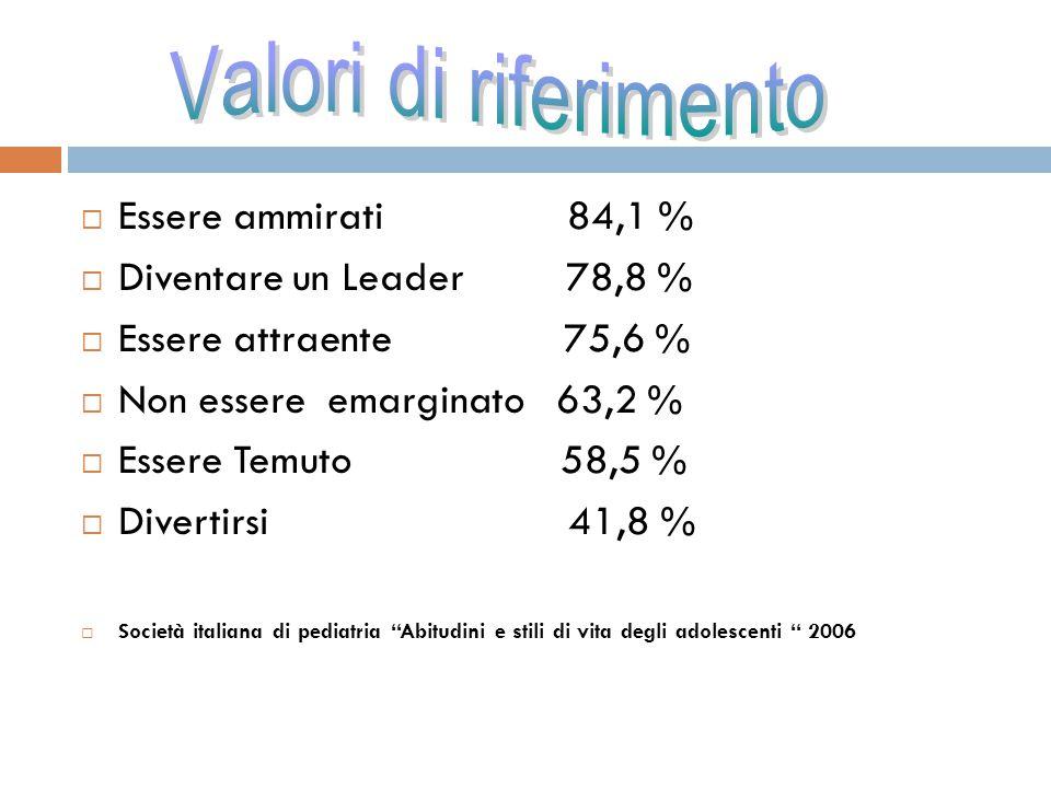  Essere ammirati 84,1 %  Diventare un Leader 78,8 %  Essere attraente 75,6 %  Non essere emarginato 63,2 %  Essere Temuto 58,5 %  Divertirsi 41,