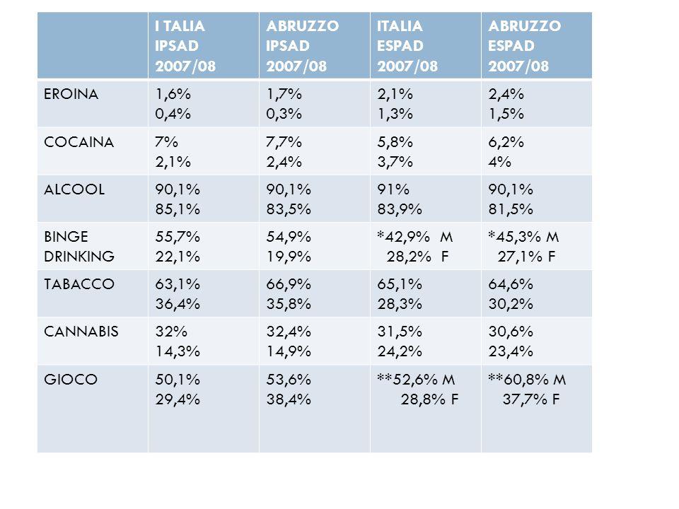 I TALIA IPSAD 2007/08 ABRUZZO IPSAD 2007/08 ITALIA ESPAD 2007/08 ABRUZZO ESPAD 2007/08 EROINA1,6% 0,4% 1,7% 0,3% 2,1% 1,3% 2,4% 1,5% COCAINA7% 2,1% 7,