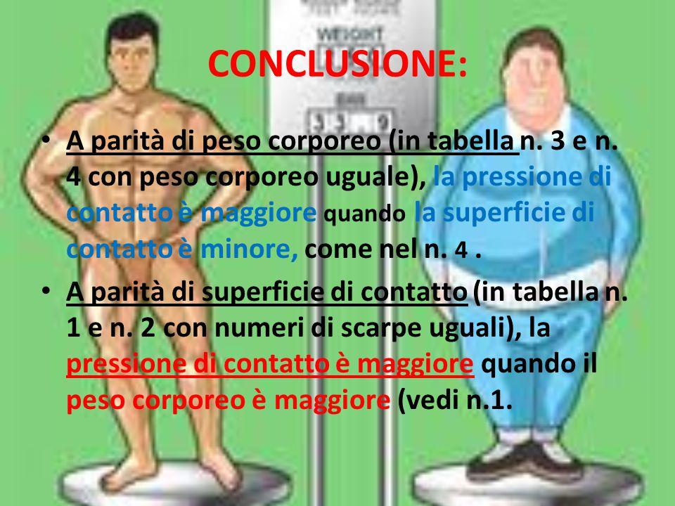 CONCLUSIONE: A parità di peso corporeo (in tabella n. 3 e n. 4 con peso corporeo uguale), la pressione di contatto è maggiore quando la superficie di