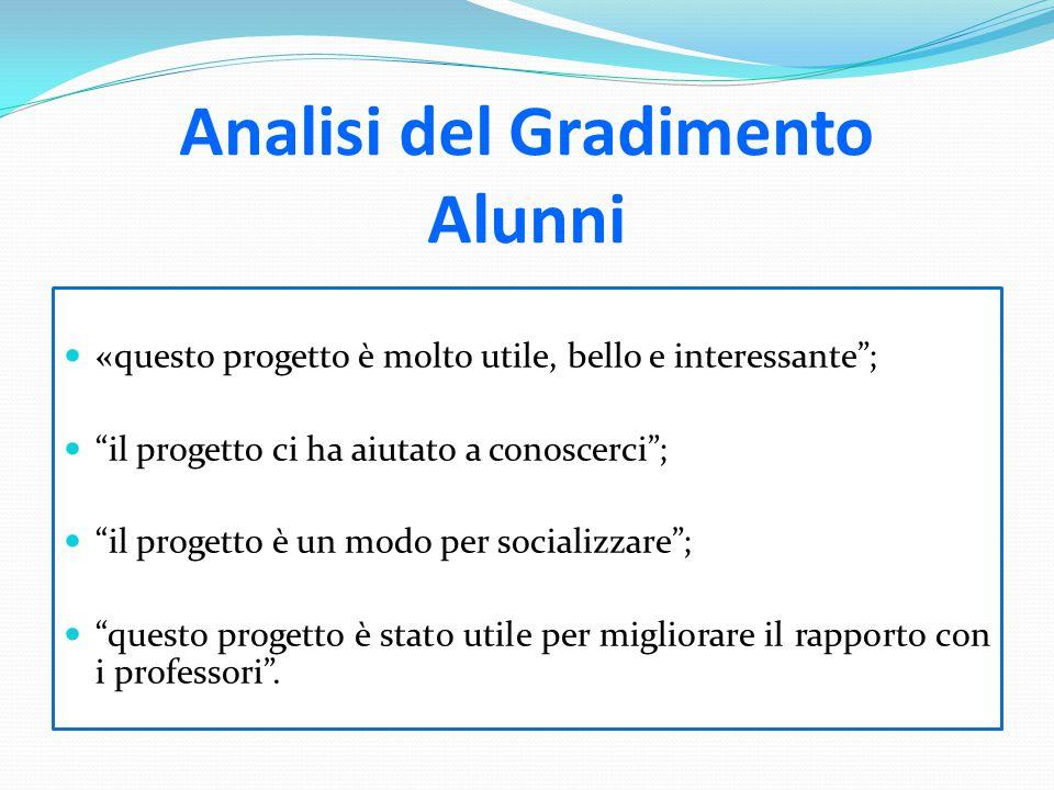 """Analisi del Gradimento Alunni «questo progetto è molto utile, bello e interessante""""; """"il progetto ci ha aiutato a conoscerci""""; """"il progetto è un modo"""