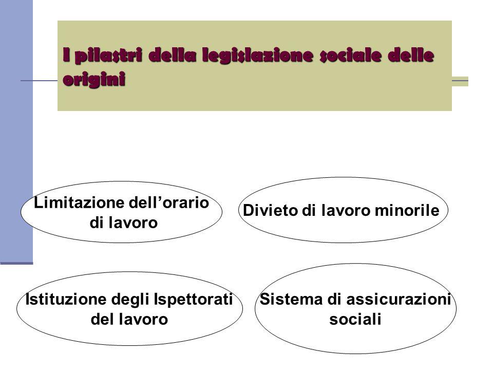 I pilastri della legislazione sociale delle origini Limitazione dell'orario di lavoro Divieto di lavoro minorile Istituzione degli Ispettorati del lavoro Sistema di assicurazioni sociali
