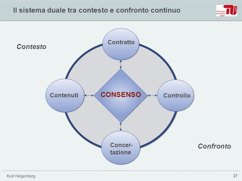 Kurt Hilgenberg Il sistema duale tra contesto e confronto continuo 27 Contratto Contenuti Controllo CONSENSO Concer- tazione Contesto Confronto